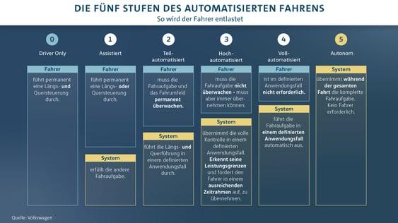 VW_AutomatisiertesFahren_1900
